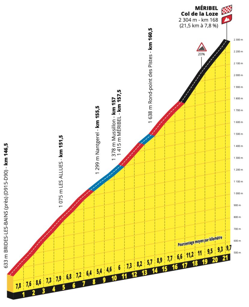 Profil du Col de la Loze